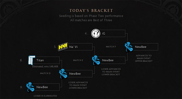 The International – NewBee cinderella run