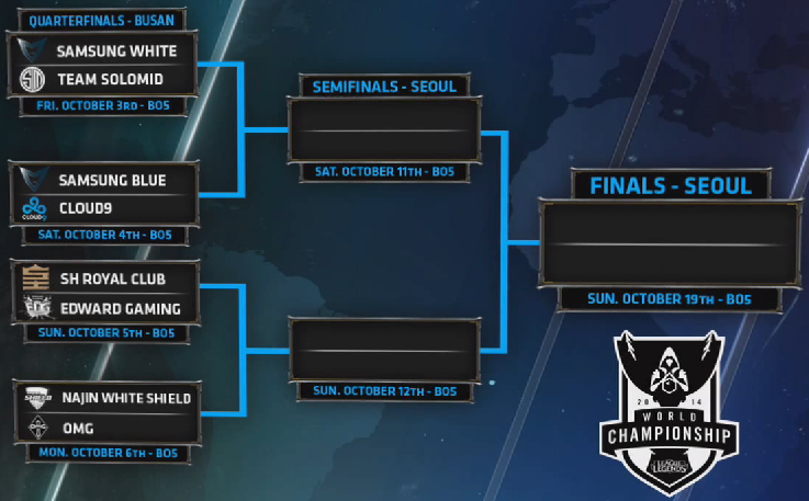 World Championship Quarterfinals
